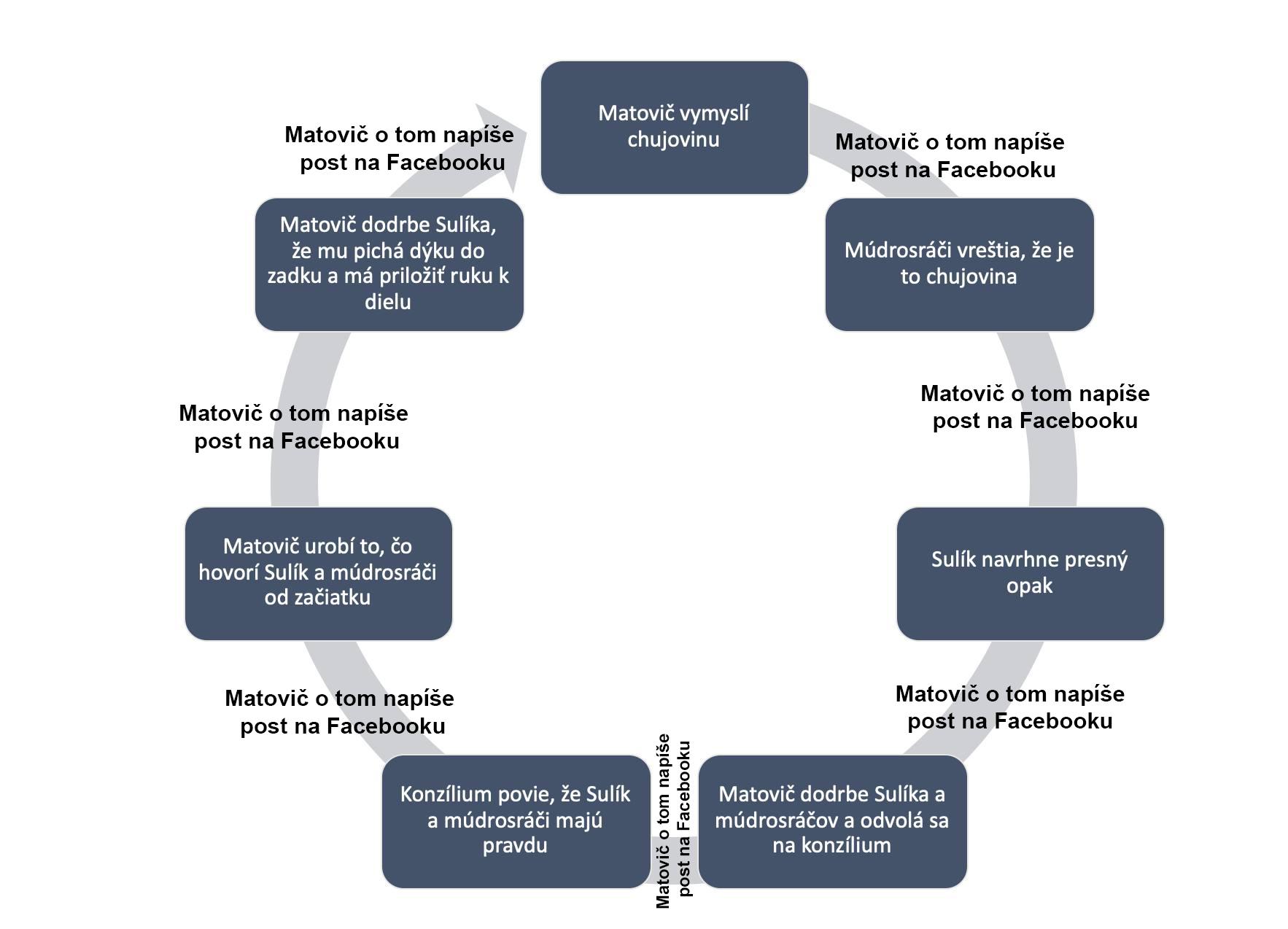 Metodické Vysvetlenie Rozhodovacieho Procesu